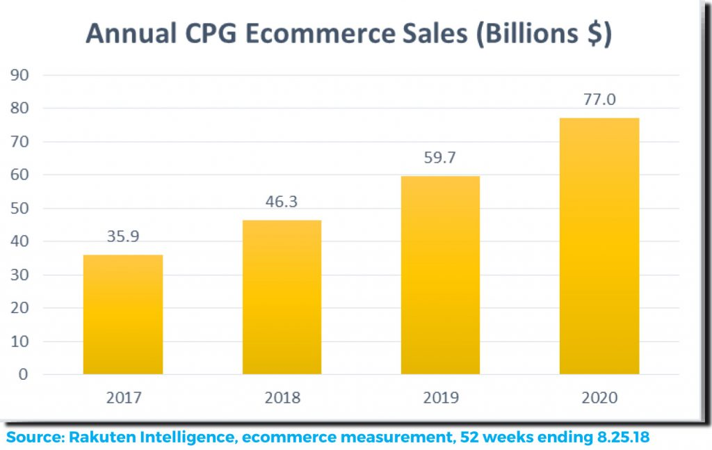 consumer packaged goods annual ecommerce sales