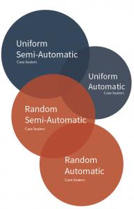 Types of carton sealing machines
