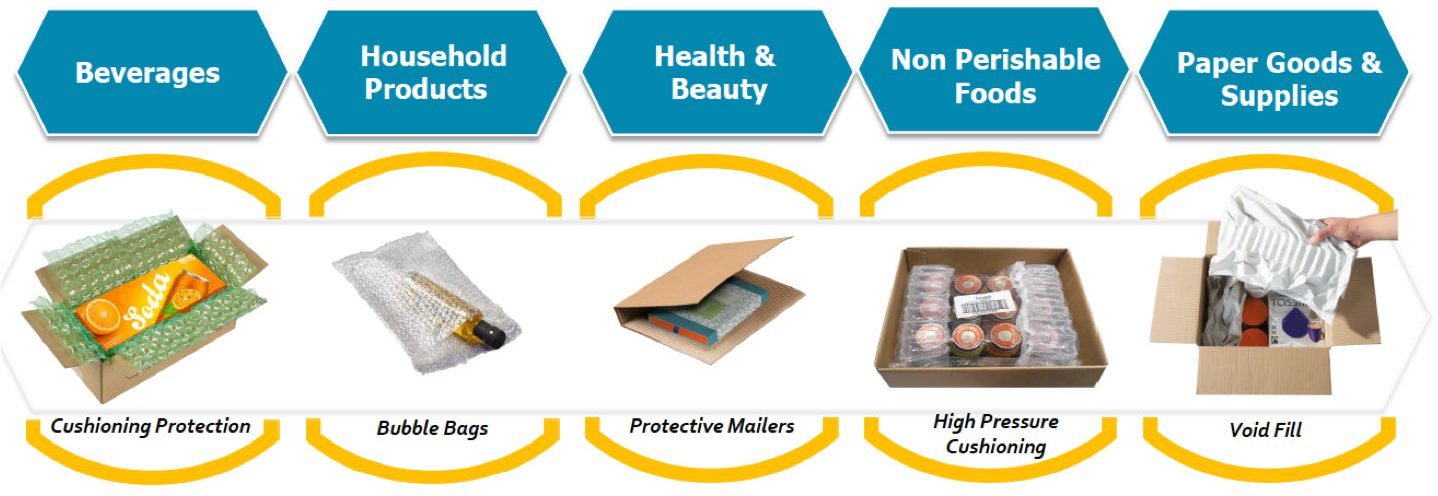 Packaging solutions for consumer packaged goods