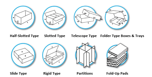 Corrugated Boxes: Box Types