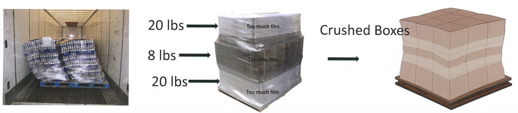stretch film containment issues
