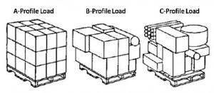 A, B, C loads