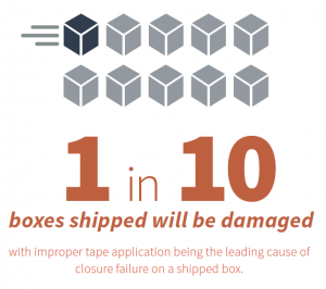 package damage: 1 in 10 boxes shipped will be damaged
